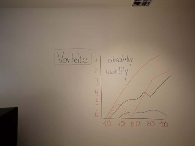 Magnetische Whiteboard Beschichtung: Vorteile